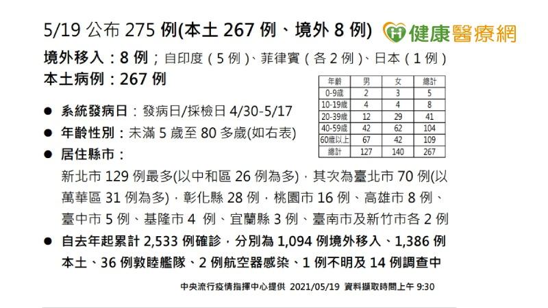 【新冠肺炎】新增275例 40萬AZ疫苗下午抵台