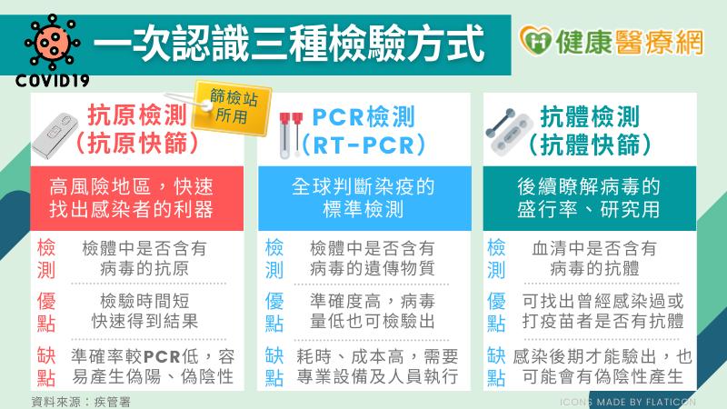 為何快篩後還要再PCR檢測? 一次認識三種檢測方式